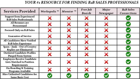 Sales Job Board Advertising Options for B2B Sales Professionals Compared