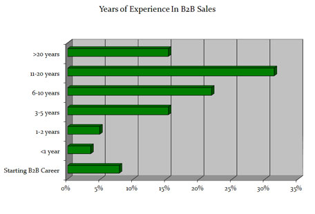 B2B Sales Connections Candidate Database Statistics - Years of Experience in B2B Sales