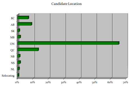 B2B Sales Connections Candidate Database Statistics - Candidate Location
