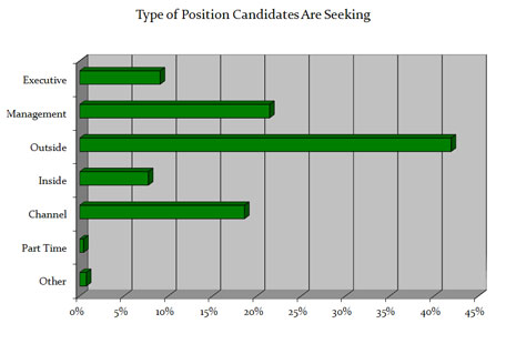 B2B Sales Connections Candidate Database Statistics - Type of Sales Position Candidates Are Seeking